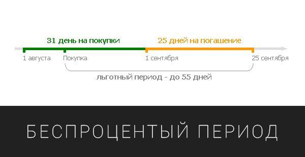 Беспроцентный период карты Тинькофф